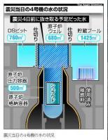 朝日新聞デジタル:4号機、工事ミスに救われた 震災時の福島第一原発
