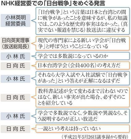 NHK日台戦争