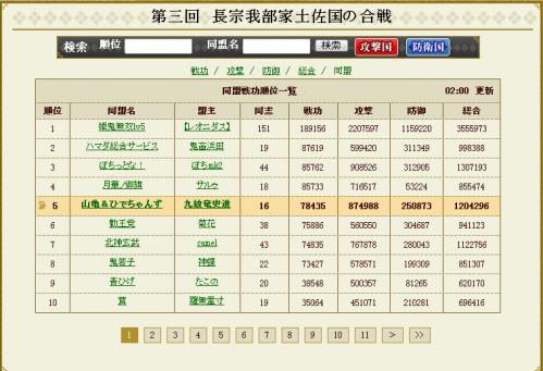 島津戦同盟結果