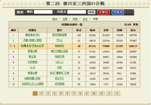 徳川戦同盟