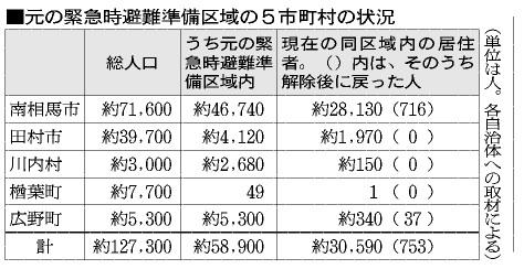 朝日新聞20111031