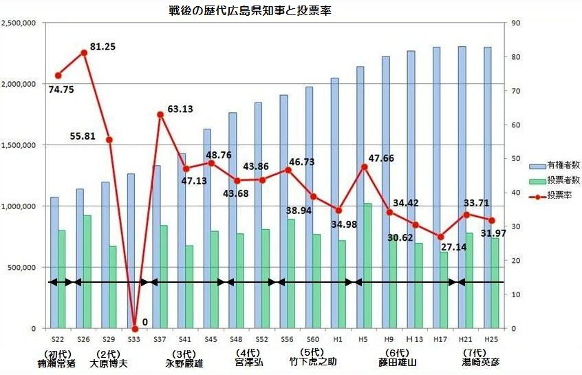 歴代の広島県知事と投票率推移