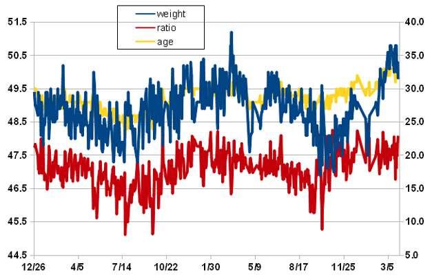 2013年3月27日の体重推移