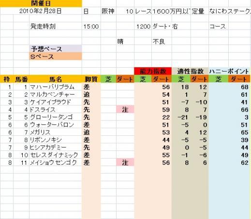 阪神10R なにわS