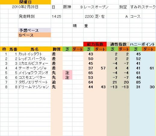 阪神9R すみれS