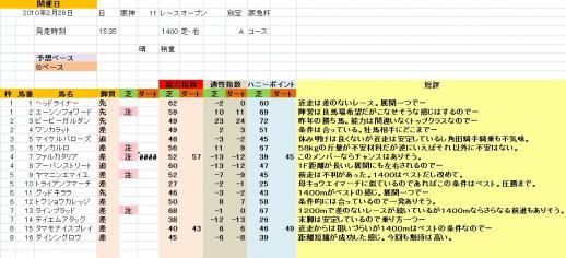 阪神11R 阪急杯