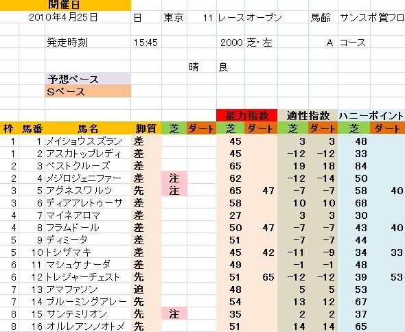 東京11R フローラS