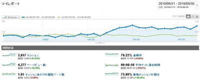 GoogleAnalytich 201008-09