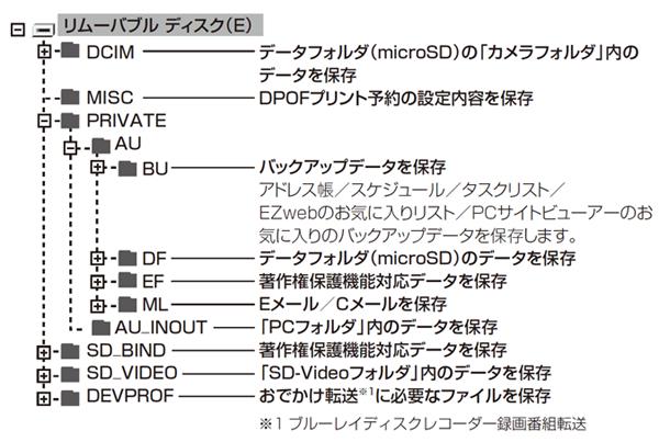 microSDカードのフォルダ構造