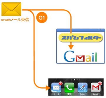 ezweb の受信メールを、Gmail にも転送します
