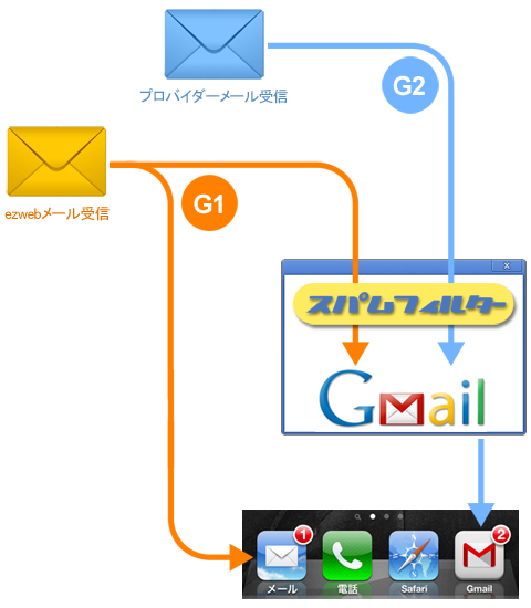 メールの仕様:受信