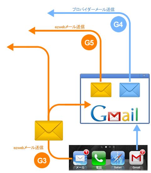メールの仕様:送信