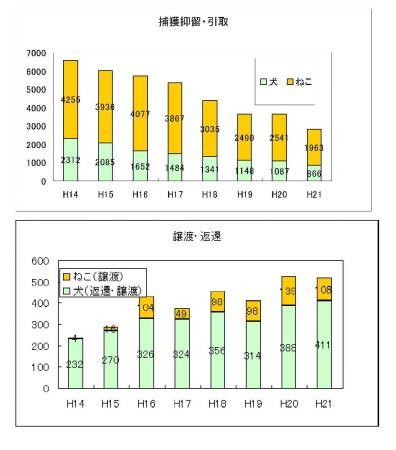 岩手県動物愛護管理業務の推移[1]-1