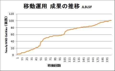 移動運用成果の推移積算グラフ