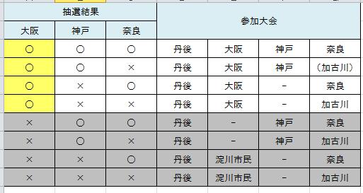 13n年内マラソン予定大阪当選後