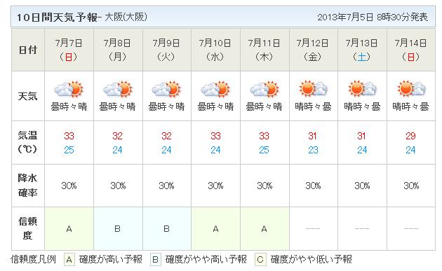10日間天気予報7月7日から