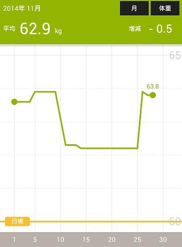 体重の記録201411