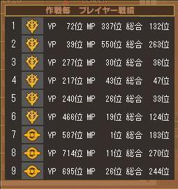 第1クールカイエン戦績表