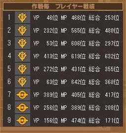 第1クールパトリシア戦績表