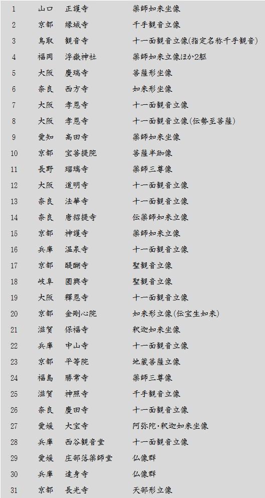 古密教彫像巡歴リスト