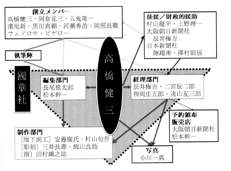 高橋人脈図