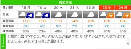 城崎温泉の週間天気予報(11/18~11/24)