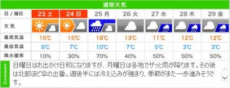 11月連休の城崎温泉のお天気