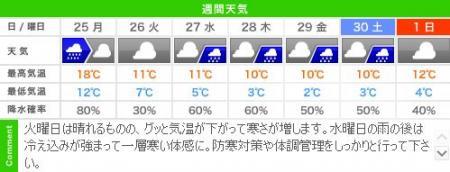 城崎温泉の週間天気予報(11/25~12/01)