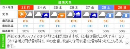 城崎温泉の週間天気・年末の積雪情報(12/23~12/29)