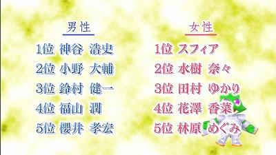 CDTVの『男性&女性声優ランキングTOP5』女性の1位www萌えオタニュース速報