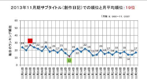 2013年11月期のサブタイトルでの順位と月平均順位0001-2