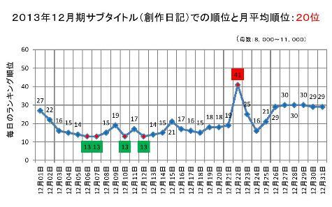 2013年12月期のサブタイトルでの順位と月平均順位0001-2
