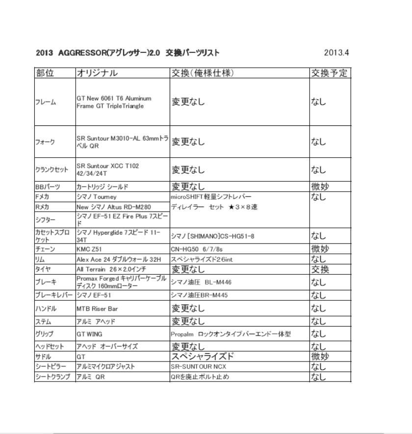 2013 GTアグレッサー2.0 交換パーツリスト
