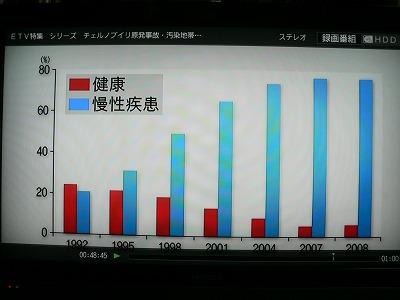慢性疾患が増えているグラフです