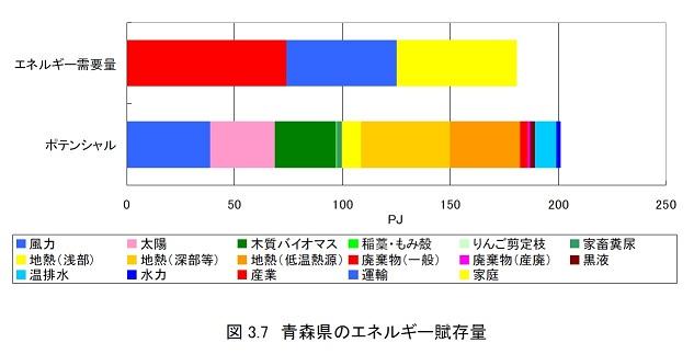 青森県のエネルギー