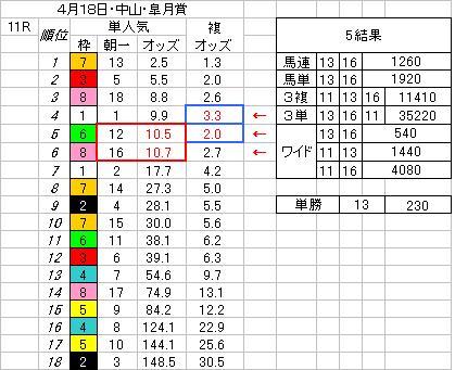 H22皐月賞