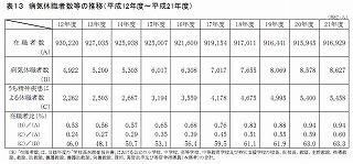 2301教職員病気休職者数の推移