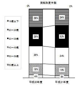 2010労災精神障害認定数