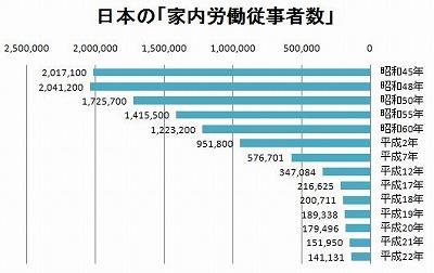 家内労働従事者数(推移)