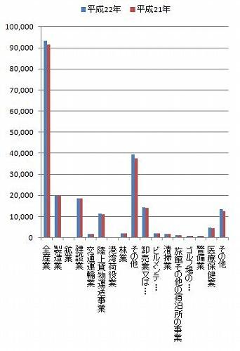 20110307労災グラフ