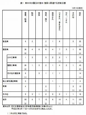 東日本震災労働災害