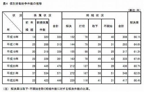 中労委個別紛争事件