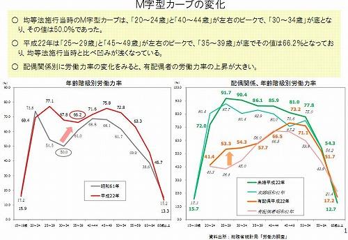 M字型カーブの変化(厚労省)
