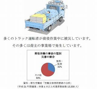 トラック荷役中災害