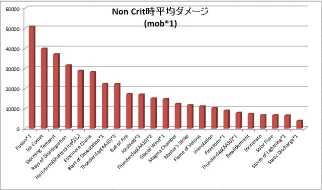 Non Crit 時平均ダメージ(mob1)