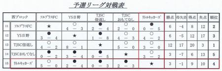 キッズU7予選L対戦表【結果】
