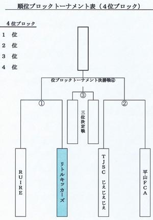 キッズU7 4位T対戦表