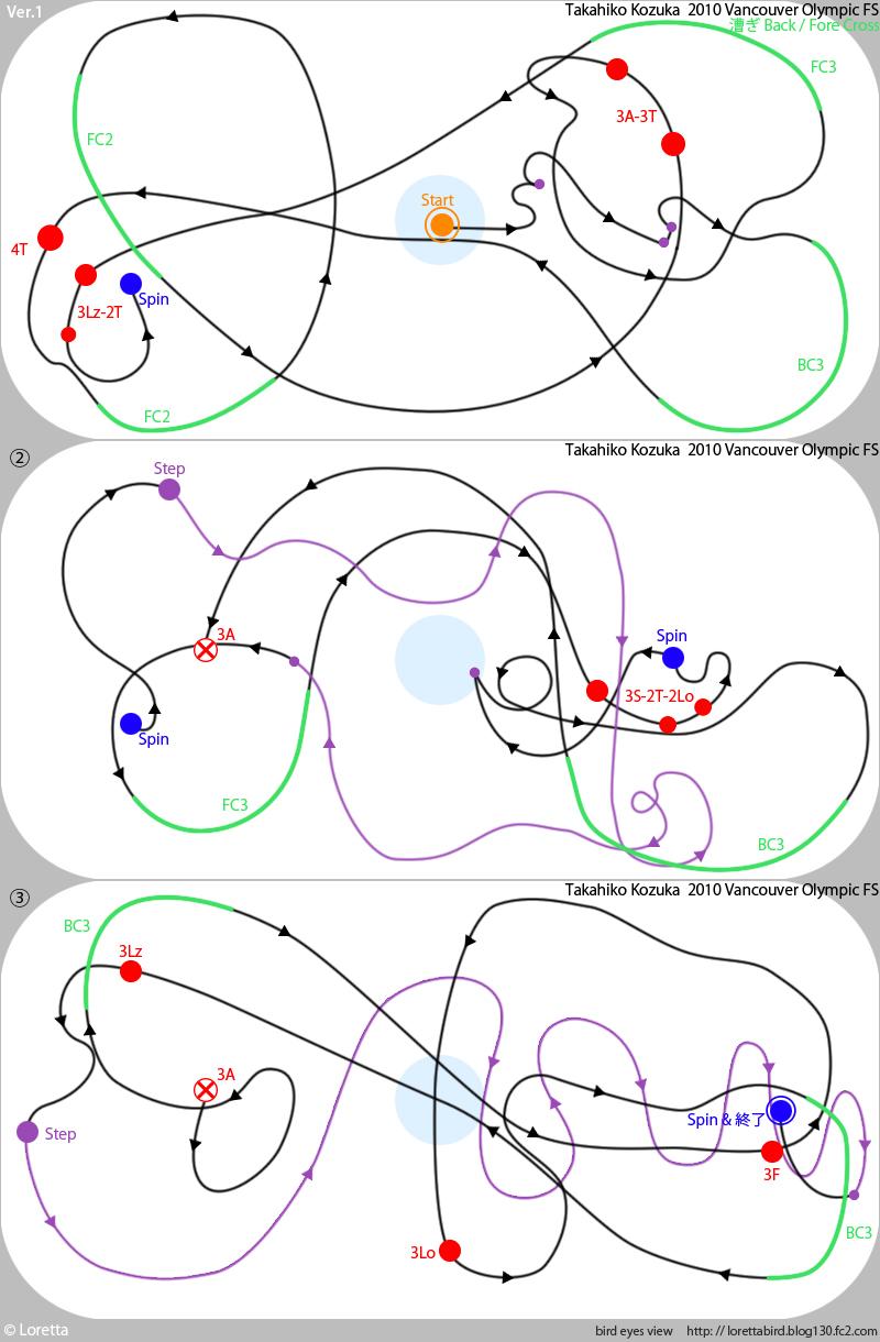 バンクーバー五輪 2010 小塚崇彦 FS「ギター・コンチェルト」の俯瞰図