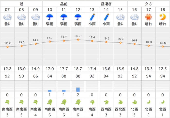 weather+report+20141128_convert_20141128235216.png