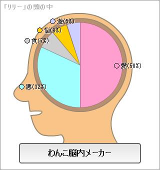 わんこ脳内メーカーを試してみた。
